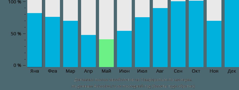 Динамика поиска авиабилетов из Симферополя по месяцам