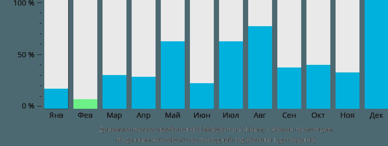 Динамика поиска авиабилетов из Симферополя в Абакан по месяцам