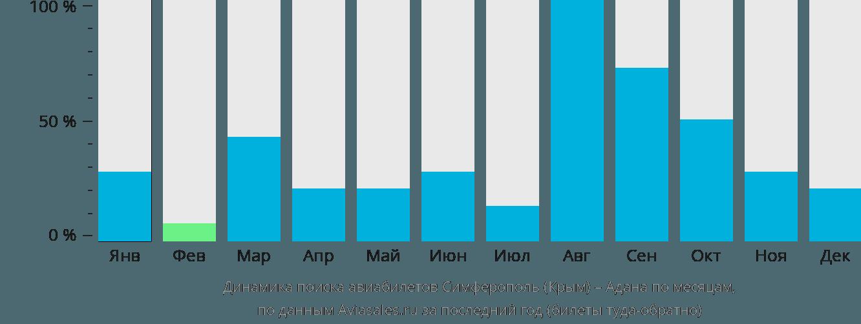 Динамика поиска авиабилетов из Симферополя  в Адану по месяцам