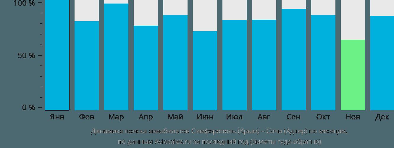 Динамика поиска авиабилетов из Симферополя в Сочи по месяцам