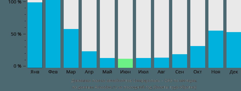 Динамика поиска авиабилетов из Симферополя в ОАЭ по месяцам