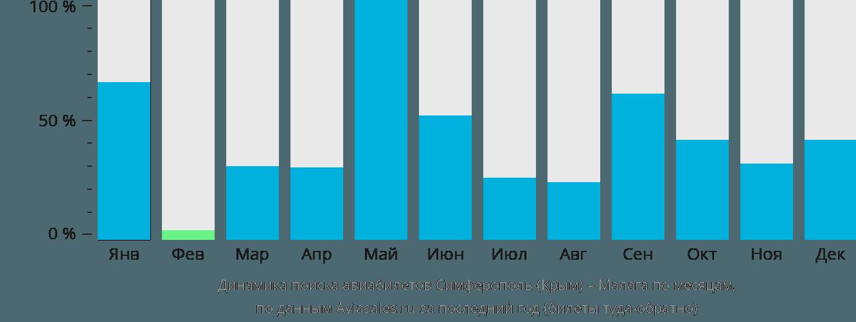 Динамика поиска авиабилетов из Симферополя в Малагу по месяцам
