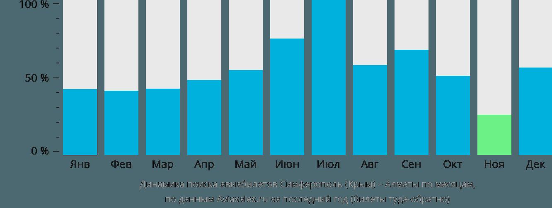 Динамика поиска авиабилетов из Симферополя в Алматы по месяцам