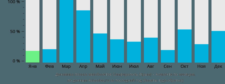 Динамика поиска авиабилетов из Симферополя в Аликанте по месяцам