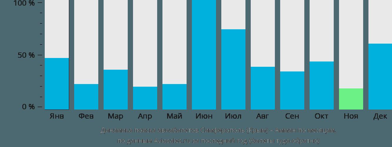 Динамика поиска авиабилетов из Симферополя в Амман по месяцам