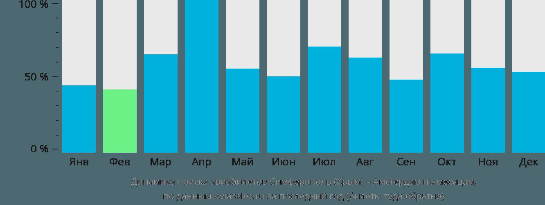 Динамика поиска авиабилетов из Симферополя в Амстердам по месяцам