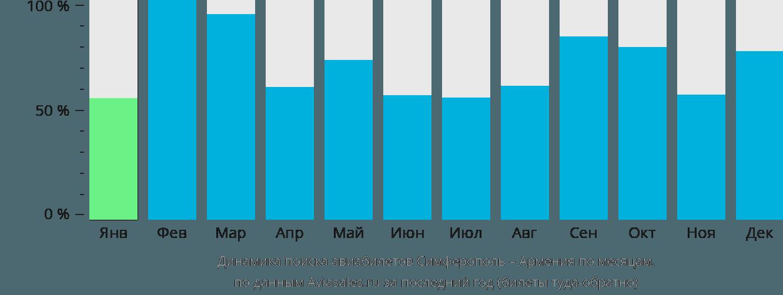Динамика поиска авиабилетов из Симферополя в Армению по месяцам