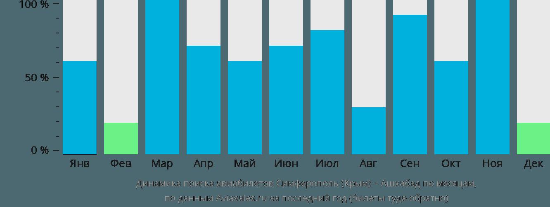 Динамика поиска авиабилетов из Симферополя в Ашхабад по месяцам