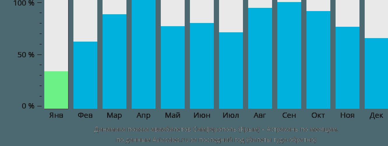 Динамика поиска авиабилетов из Симферополя в Астрахань по месяцам
