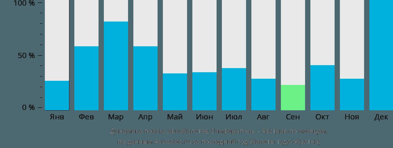 Динамика поиска авиабилетов из Симферополя в Австрию по месяцам