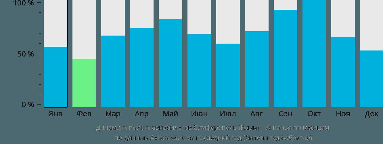 Динамика поиска авиабилетов из Симферополя в Анталью по месяцам