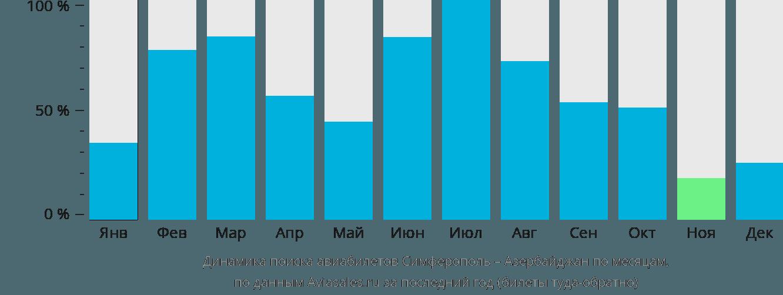 Динамика поиска авиабилетов из Симферополя в Азербайджан по месяцам