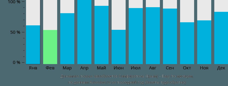 Динамика поиска авиабилетов из Симферополя в Баку по месяцам