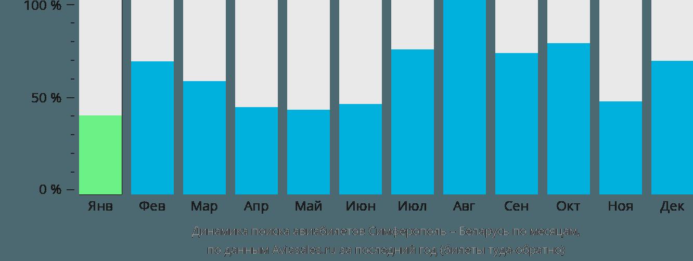 Динамика поиска авиабилетов из Симферополя в Беларусь по месяцам