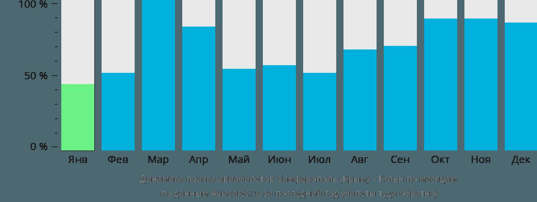 Динамика поиска авиабилетов из Симферополя в Кёльн по месяцам