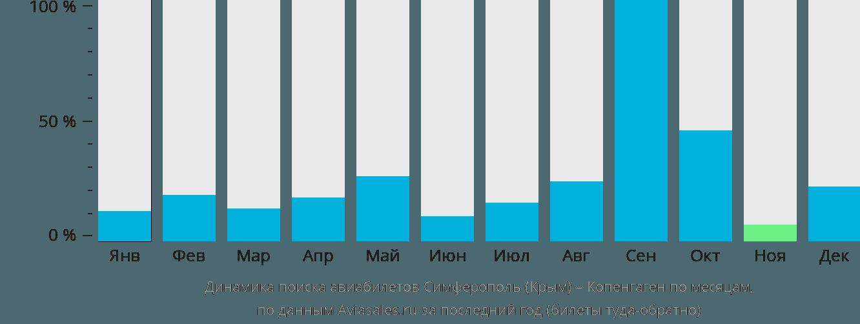 Динамика поиска авиабилетов из Симферополя в Копенгаген по месяцам