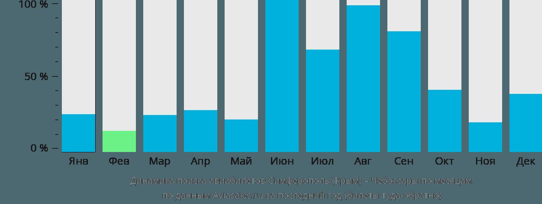 Динамика поиска авиабилетов из Симферополя в Чебоксары по месяцам