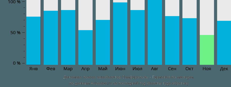Динамика поиска авиабилетов из Симферополя в Германию по месяцам