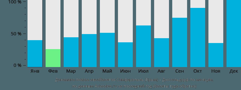 Динамика поиска авиабилетов из Симферополя  в Дюссельдорф по месяцам