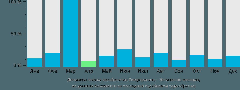 Динамика поиска авиабилетов из Симферополя в Эстонию по месяцам
