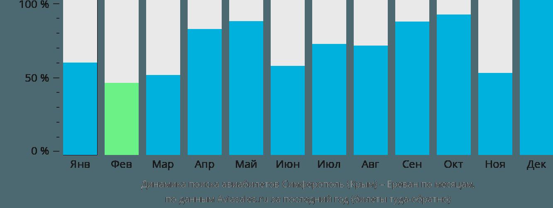 Динамика поиска авиабилетов из Симферополя в Ереван по месяцам