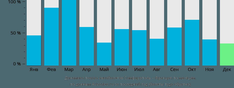 Динамика поиска авиабилетов из Симферополя во Францию по месяцам