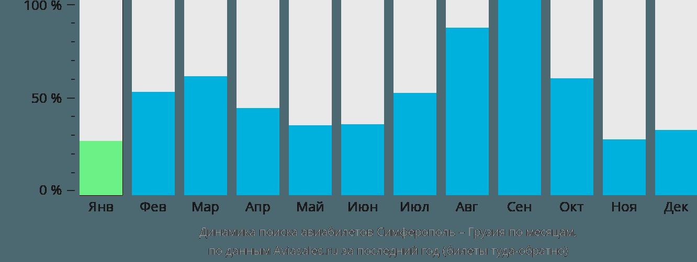 Динамика поиска авиабилетов из Симферополя в Грузию по месяцам