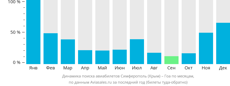 Динамика поиска авиабилетов из Симферополя в Гоа по месяцам