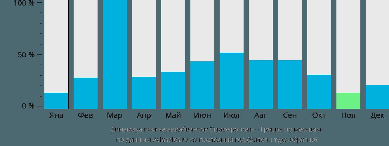 Динамика поиска авиабилетов из Симферополя в Грецию по месяцам