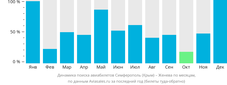 Динамика поиска авиабилетов из Симферополя в Женеву по месяцам
