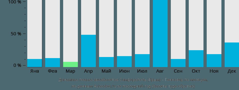 Динамика поиска авиабилетов из Симферополя в Ганновер по месяцам