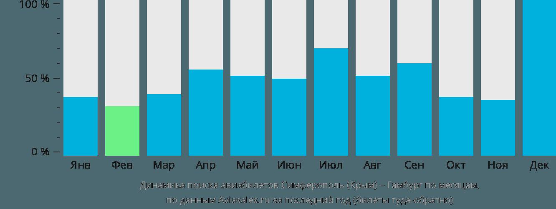 Динамика поиска авиабилетов из Симферополя в Гамбург по месяцам