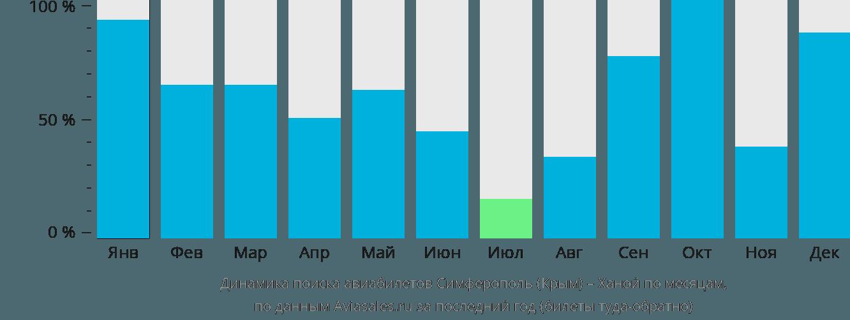 Динамика поиска авиабилетов из Симферополя в Ханой по месяцам