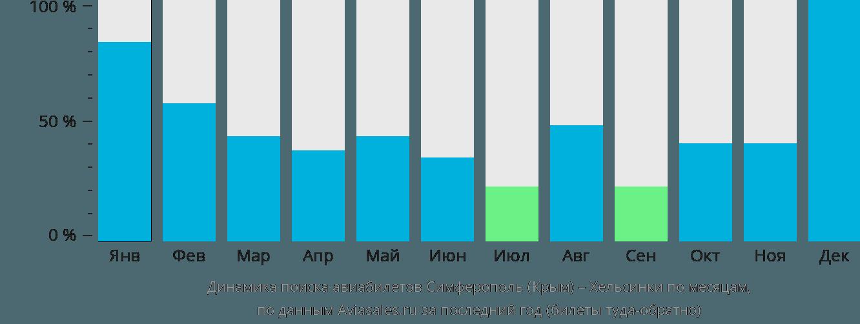 Динамика поиска авиабилетов из Симферополя в Хельсинки по месяцам