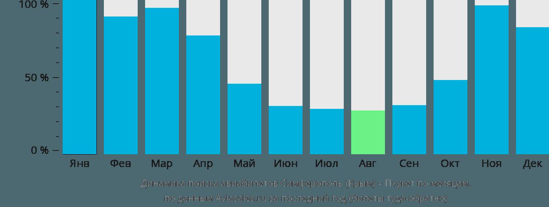 Динамика поиска авиабилетов из Симферополя на Пхукет по месяцам