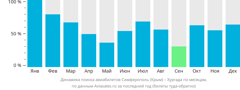 Динамика поиска авиабилетов из Симферополя в Хургаду по месяцам
