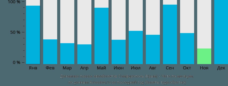 Динамика поиска авиабилетов из Симферополя в Читу по месяцам