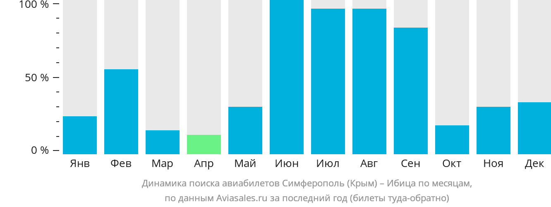 Динамика поиска авиабилетов из Симферополя  на Ибицу по месяцам