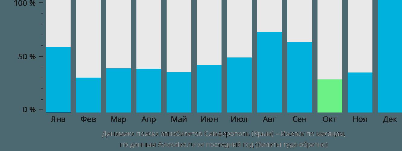 Динамика поиска авиабилетов из Симферополя в Ижевск по месяцам