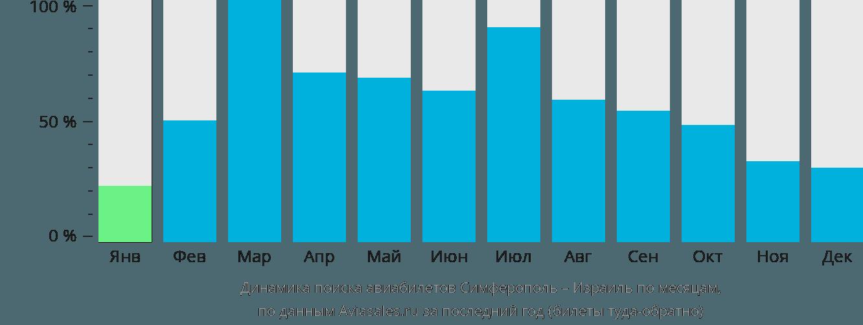 Динамика поиска авиабилетов из Симферополя в Израиль по месяцам