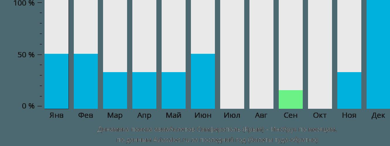 Динамика поиска авиабилетов из Симферополя  в Инсбрук по месяцам