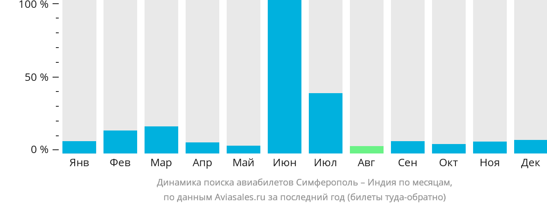 Динамика поиска авиабилетов из Симферополя в Индию по месяцам