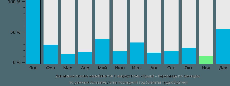 Динамика поиска авиабилетов из Симферополя в Караганду по месяцам