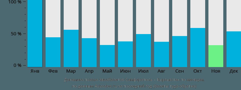 Динамика поиска авиабилетов из Симферополя в Кыргызстан по месяцам