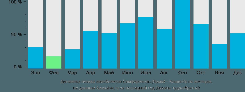Динамика поиска авиабилетов из Симферополя в Кишинёв по месяцам