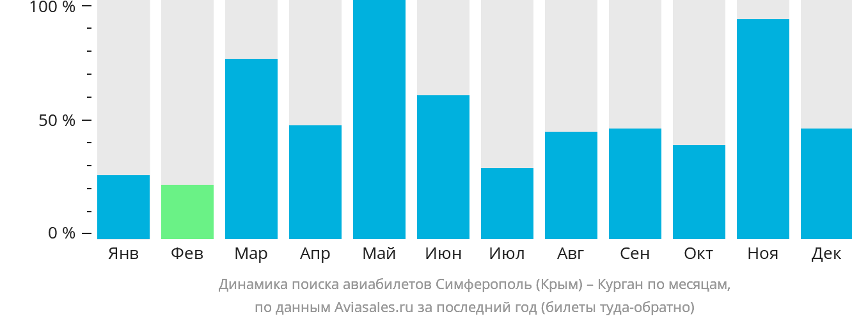 Динамика поиска авиабилетов из Симферополя в Курган по месяцам
