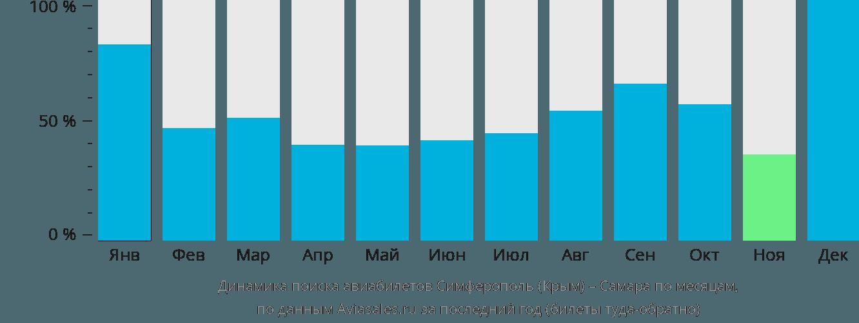 Динамика поиска авиабилетов из Симферополя в Самару по месяцам