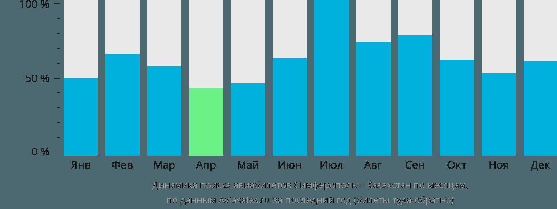 Динамика поиска авиабилетов из Симферополя в Казахстан по месяцам