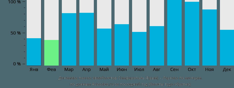 Динамика поиска авиабилетов из Симферополя в Ларнаку по месяцам