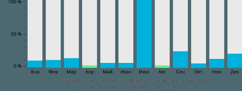 Динамика поиска авиабилетов из Симферополя в Лион по месяцам